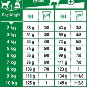 مقدار مصرف غذای خشک سگ نژاد کوچک با گوارش حساس، برند رویال کنین