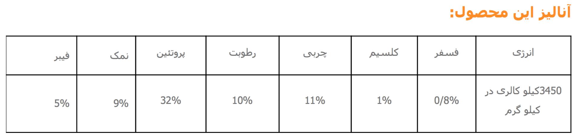 Product Analyze NutriPet Dry Kitten Food 32% 1 kg