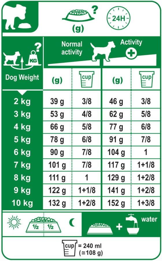 Sinavet Feeding Guide Royal Canin Dog Dry Food Mini Dermacomfort 2 kg