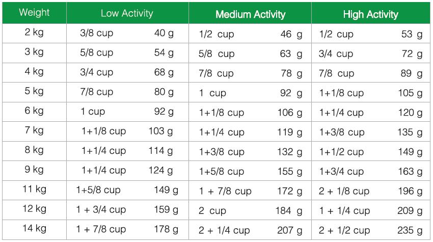 مقدار مصرف غذای خشک سگ بالغ نژاد کوچک سلبن